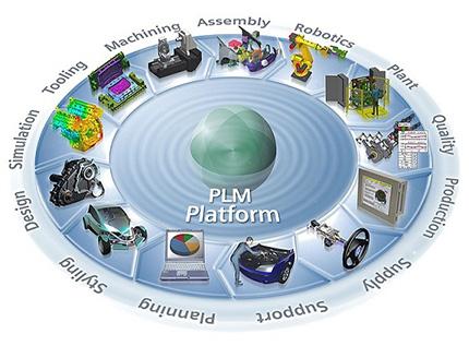 PLM Platform